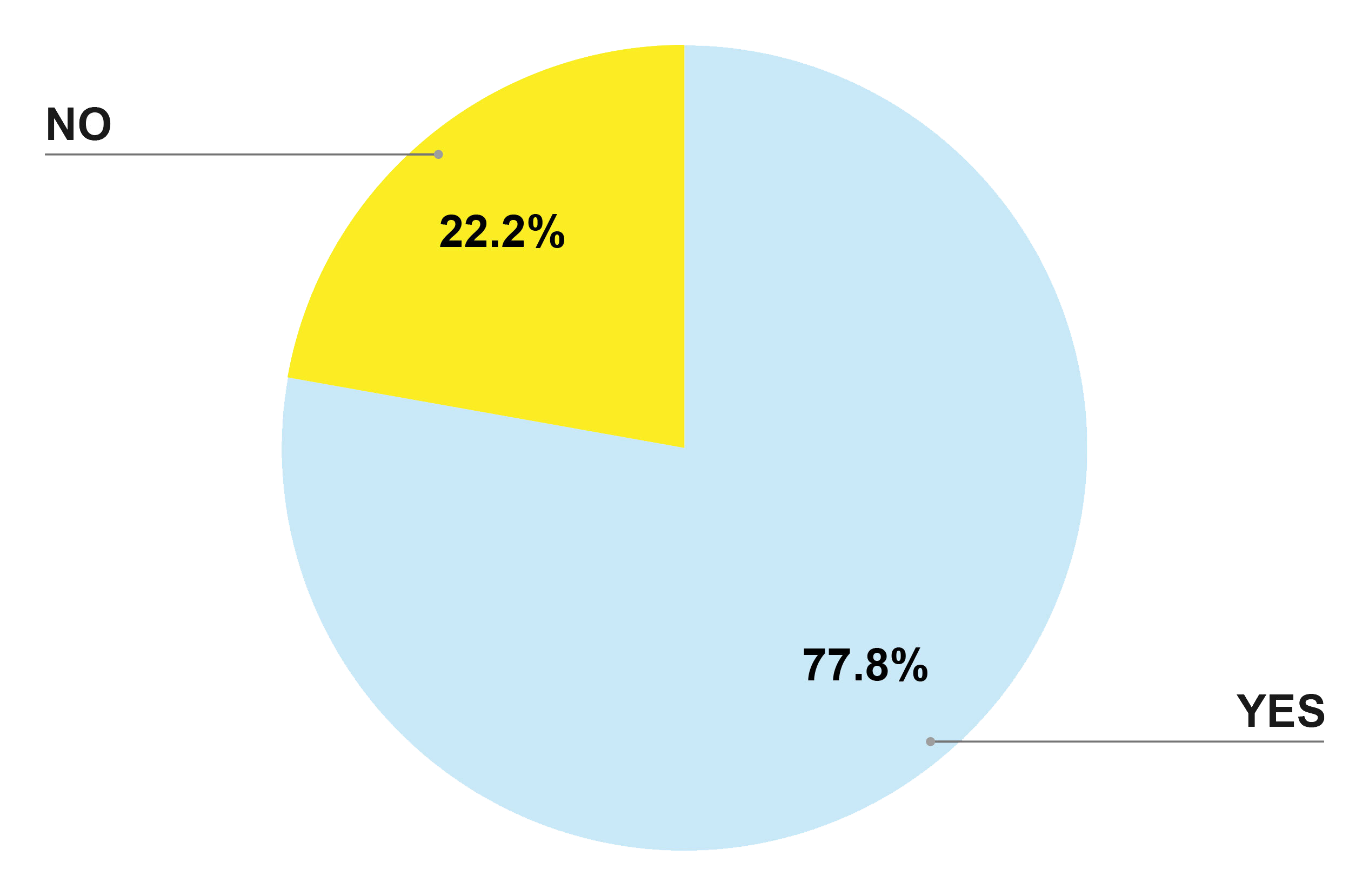 yellow and blue pie chart