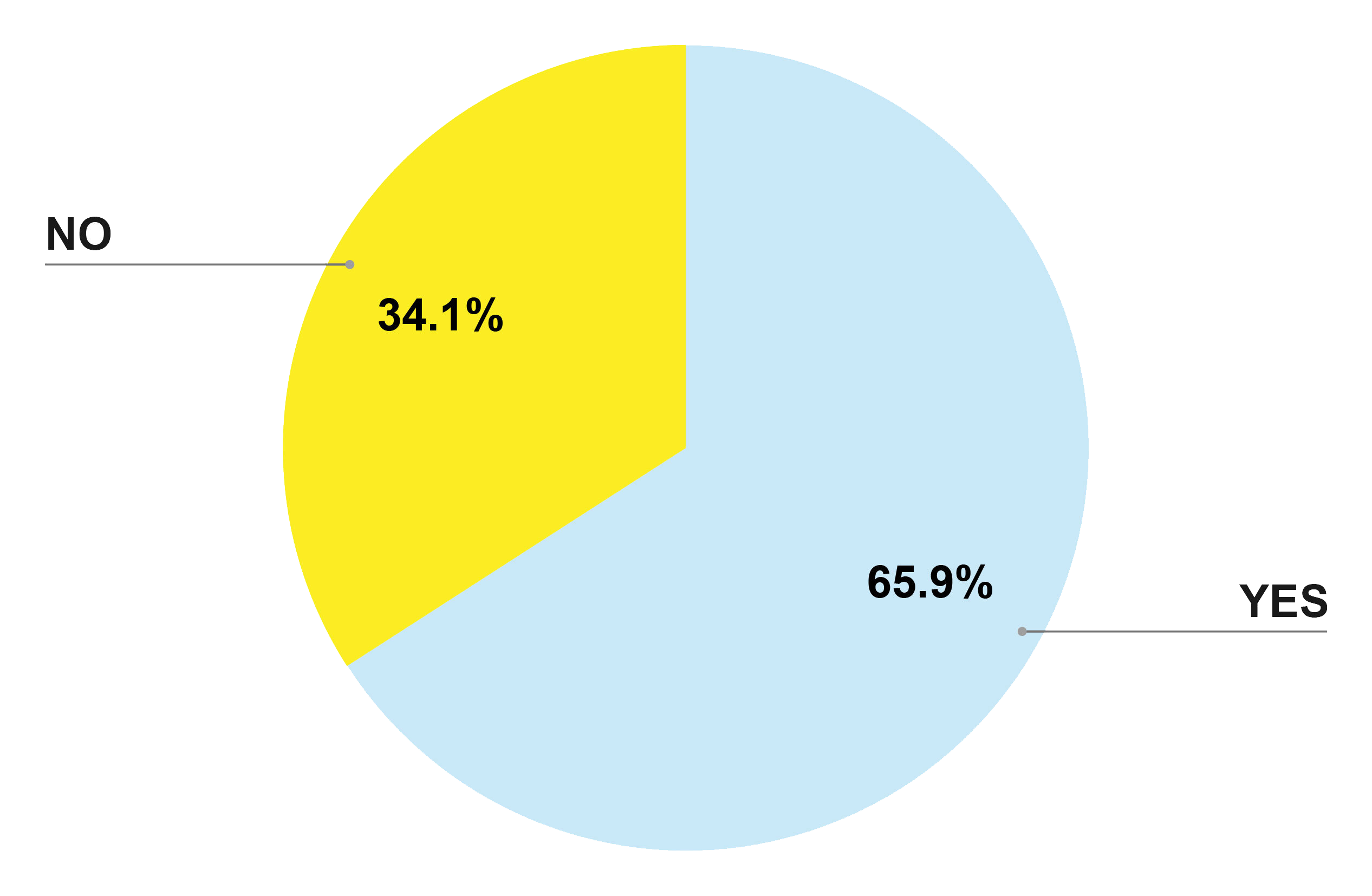 yellow and blue graph
